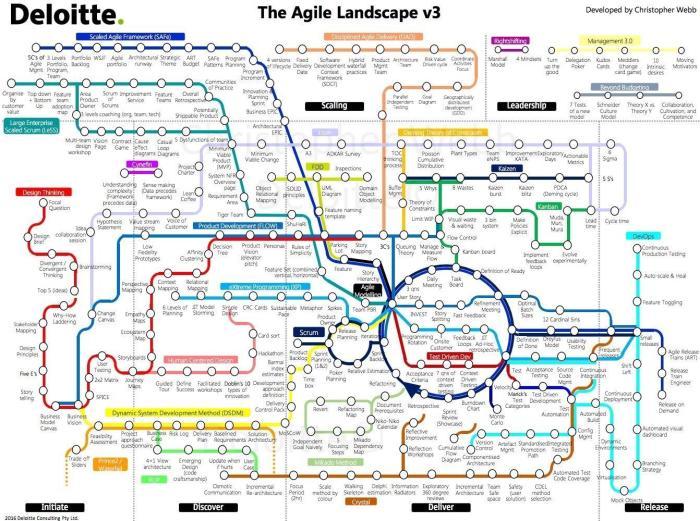 agile_landscape